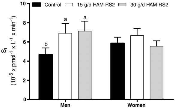 Insulin sensitivity between 3 groups. Source: Maki et al, 2012
